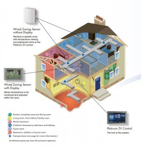 Home Zoning Efficient Climate Control